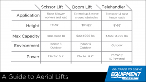 The Complete Guide to Aerial Lifts | Equipment Depot